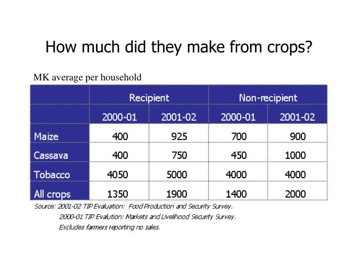 How much did they make from crops?
