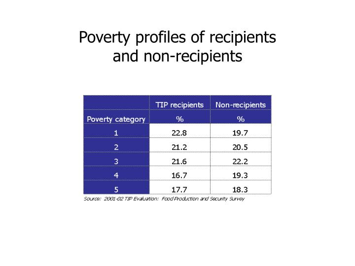 Poverty profiles of recipients