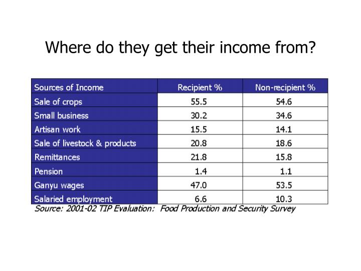 Where do they get their income from?