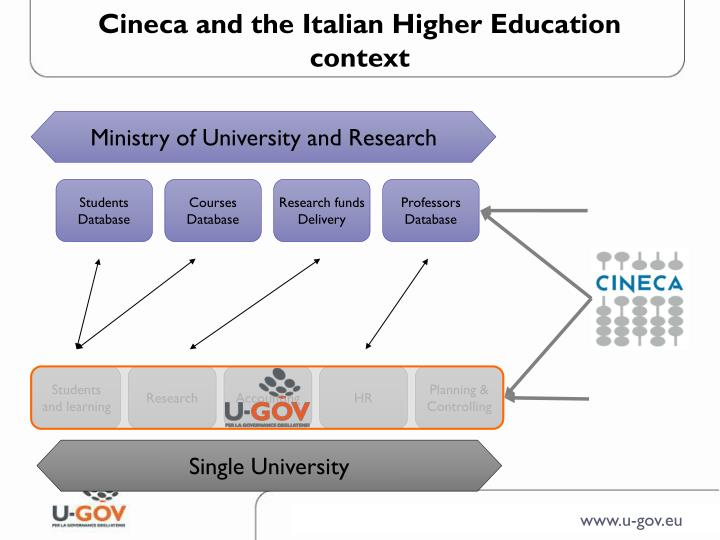Cineca and the Italian Higher Education context