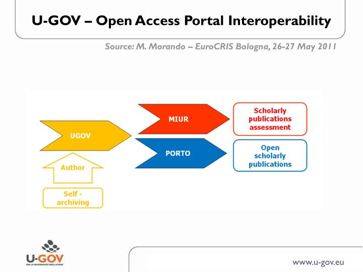 U-GOV – Open Access Portal Interoperability