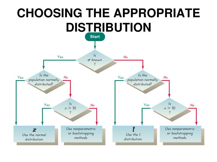CHOOSING THE APPROPRIATE DISTRIBUTION