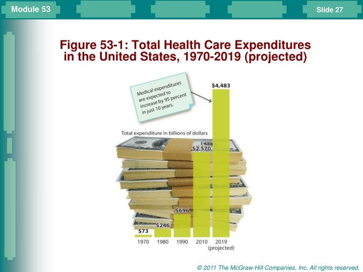 Figure 53-1: Total Health Care Expenditures