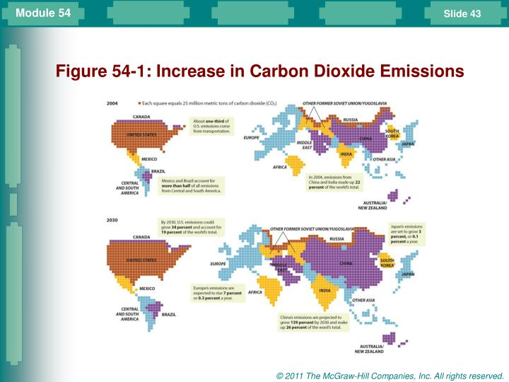 Figure 54-1: Increase in Carbon Dioxide Emissions