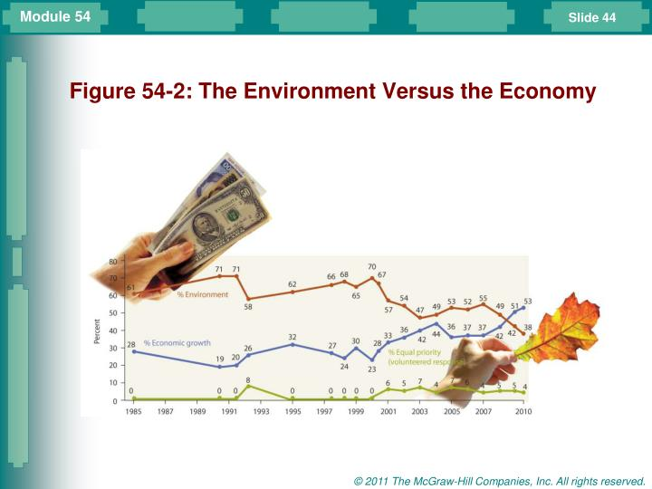 Figure 54-2: The Environment Versus the Economy