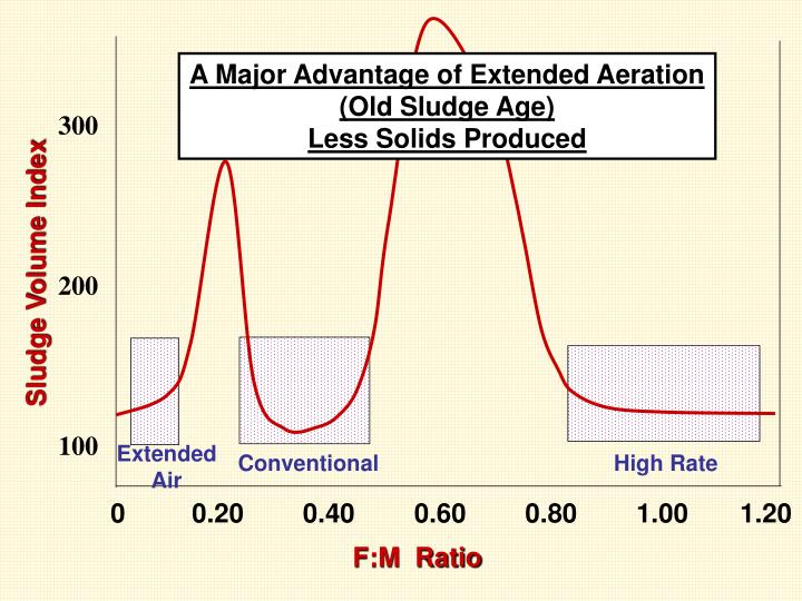 A Major Advantage of Extended Aeration