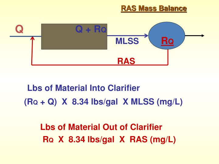 Lbs of Material Into Clarifier