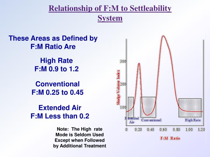 Relationship of F:M to Settleability System