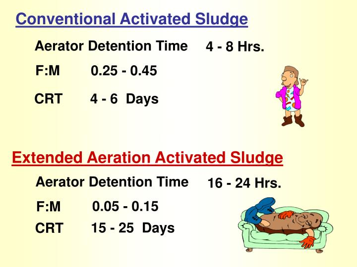 Conventional Activated Sludge