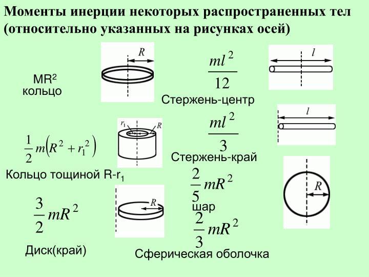 Моменты инерции некоторых распространенных тел