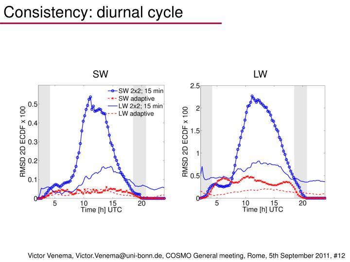 Consistency: diurnal cycle
