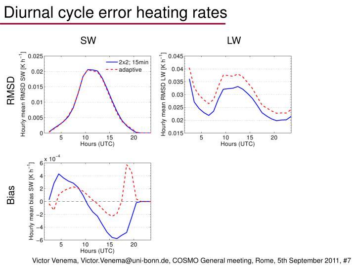 Diurnal cycle error heating rates