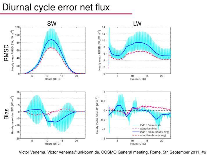 Diurnal cycle error net flux