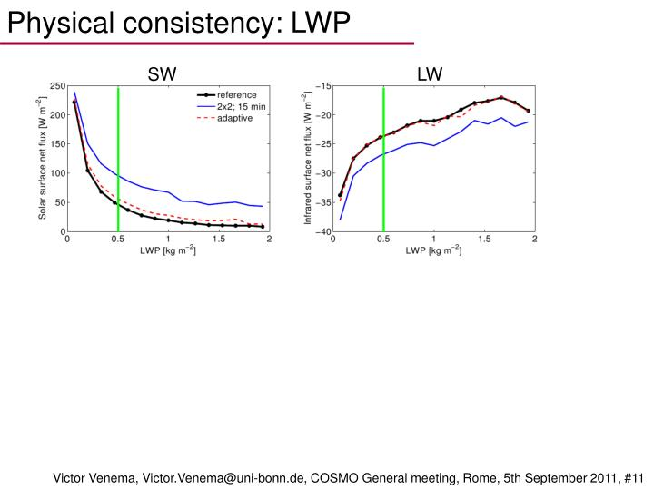 Physical consistency: LWP
