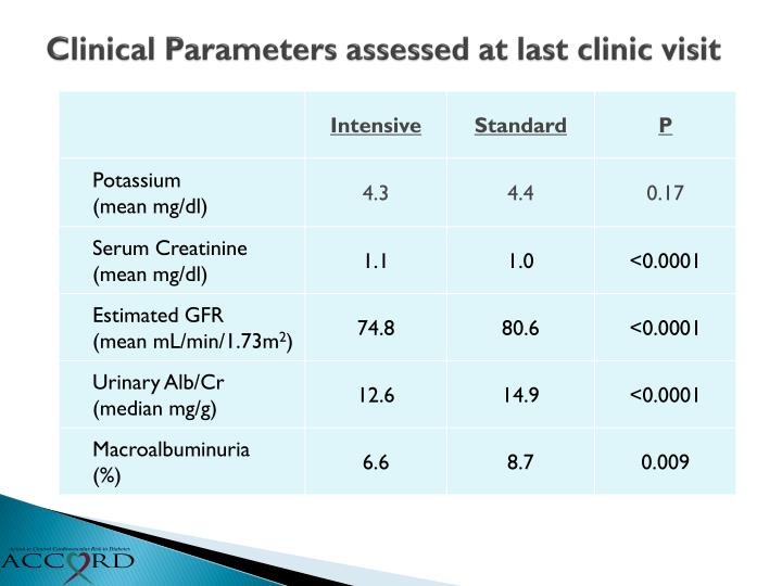 Clinical Parameters assessed at last clinic visit
