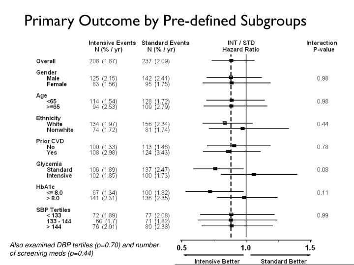 Primary Outcome by Pre-defined Subgroups