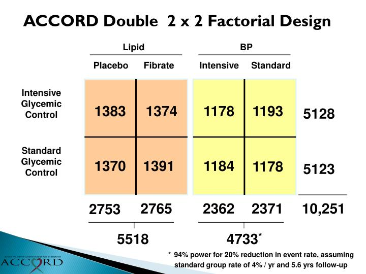 ACCORD Double  2 x 2 Factorial Design