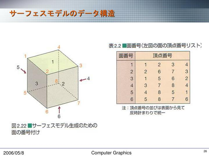 サーフェスモデルのデータ構造