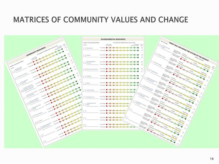 MATRICES OF COMMUNITY VALUES AND CHANGE