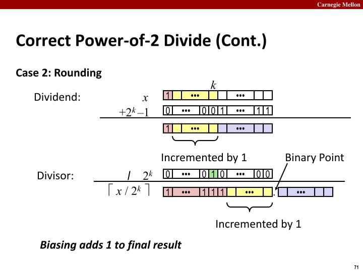 Correct Power-of-2 Divide (Cont.)