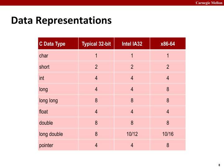 Data Representations