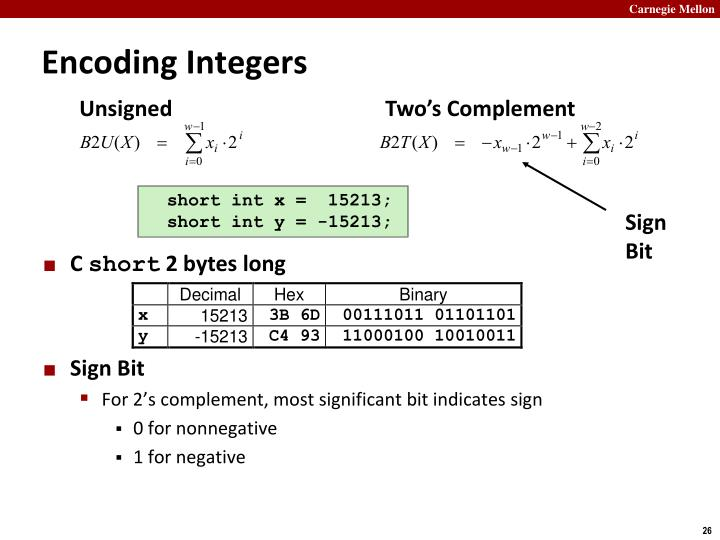 Encoding Integers