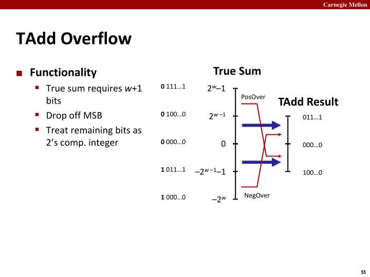 TAdd Overflow