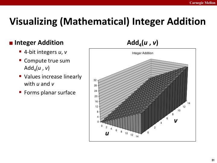 Visualizing (Mathematical) Integer Addition