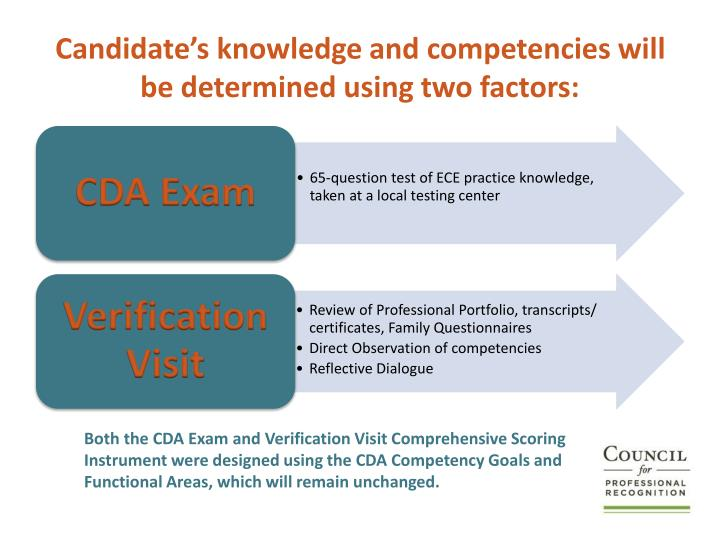 Candidate's knowledge and competencies will be determined using two factors:
