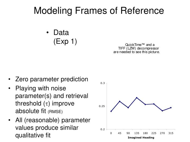 Modeling Frames of Reference