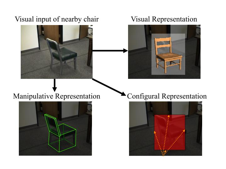 Visual input of nearby chair