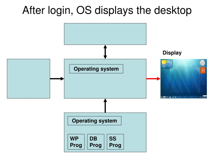 After login, OS displays the desktop