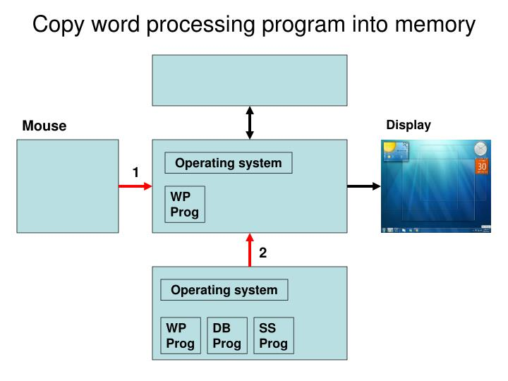 Copy word processing program into memory