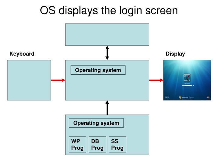 OS displays the login screen