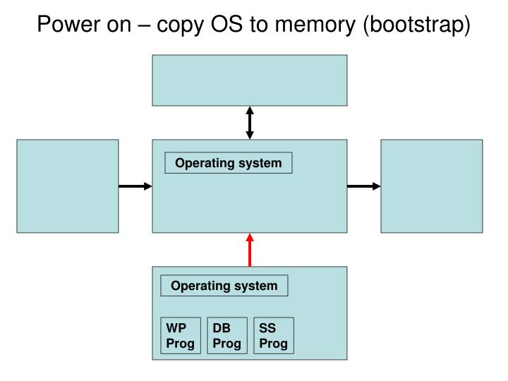Power on – copy OS to memory (bootstrap)