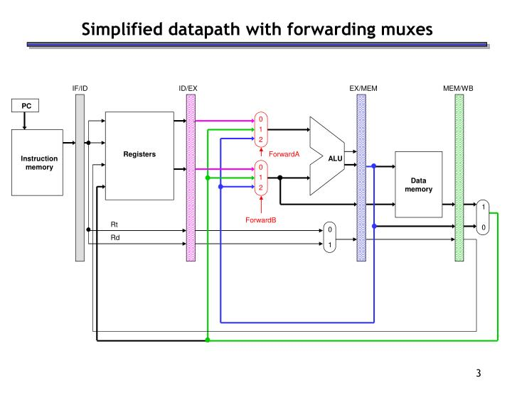 Simplified datapath with forwarding muxes