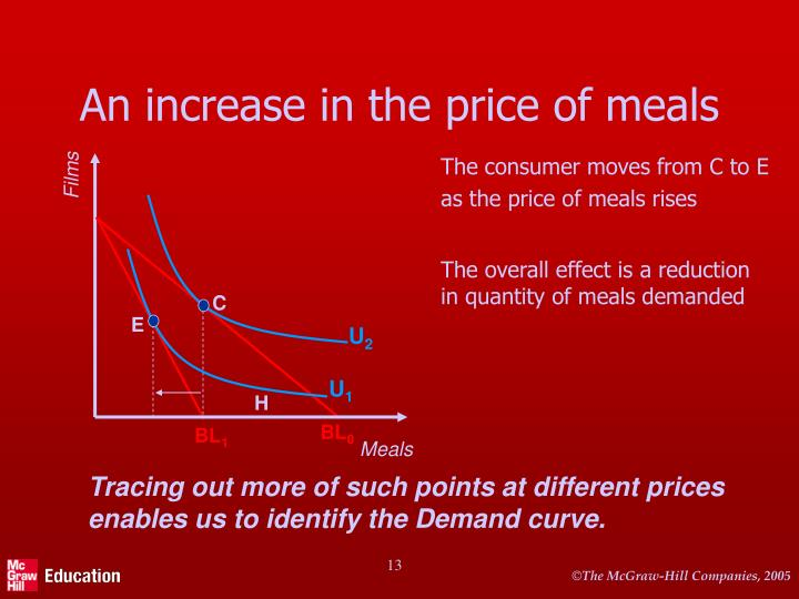 The consumer moves from C to E as the price of meals rises