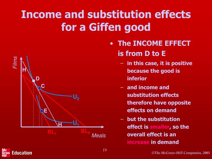 Income and substitution effects for a Giffen good