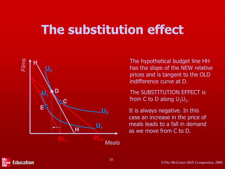 The hypothetical budget line HH has the slope of the NEW relative prices and is tangent to the OLD indifference curve at D.