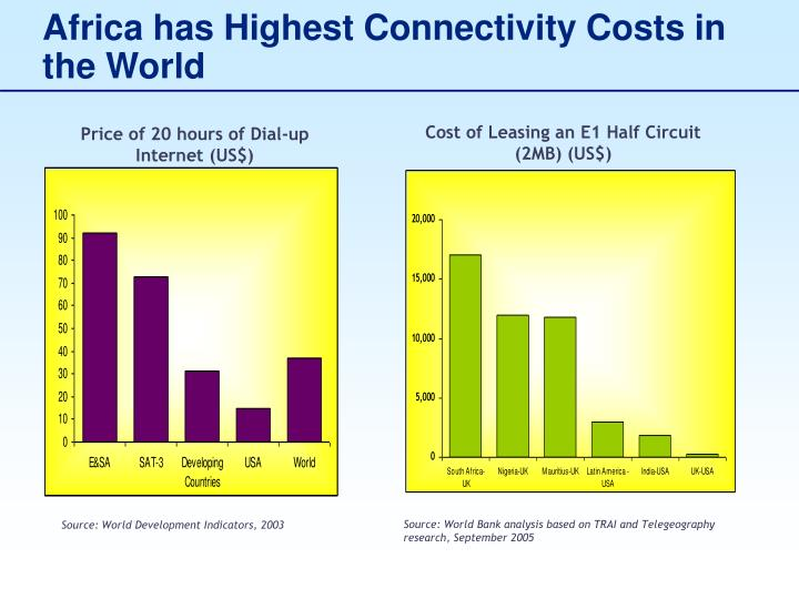 Africa has Highest Connectivity Costs in the World