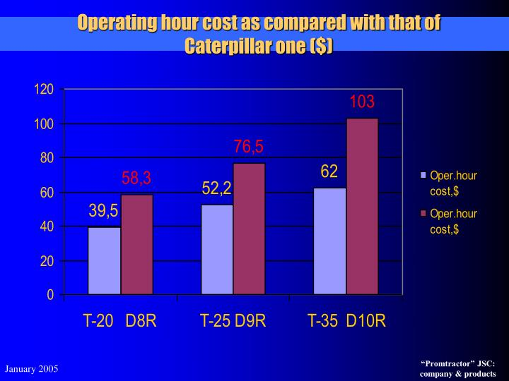 Operating hour cost as compared with that of