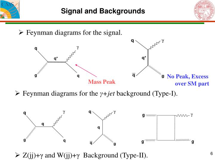 Signal and Backgrounds