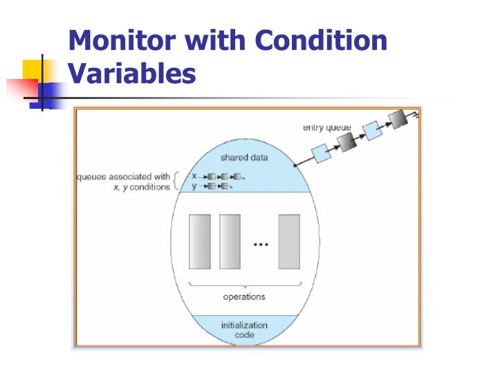 Monitor with Condition Variables