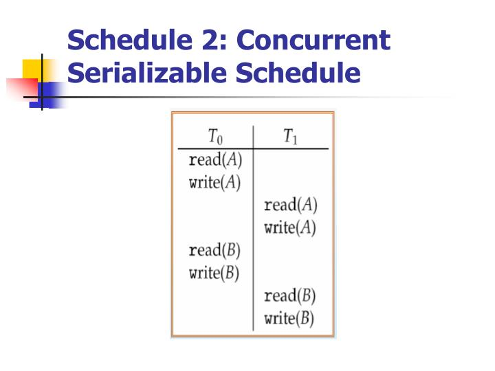 Schedule 2: Concurrent Serializable Schedule