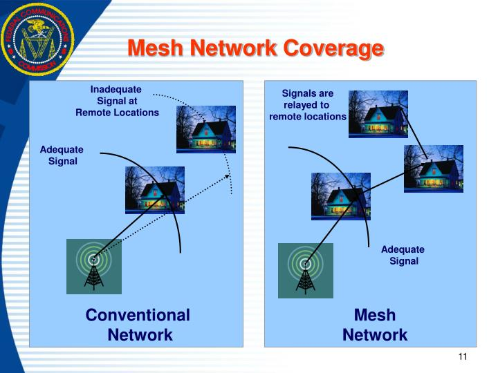 Mesh Network Coverage