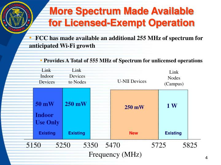 More Spectrum Made Available