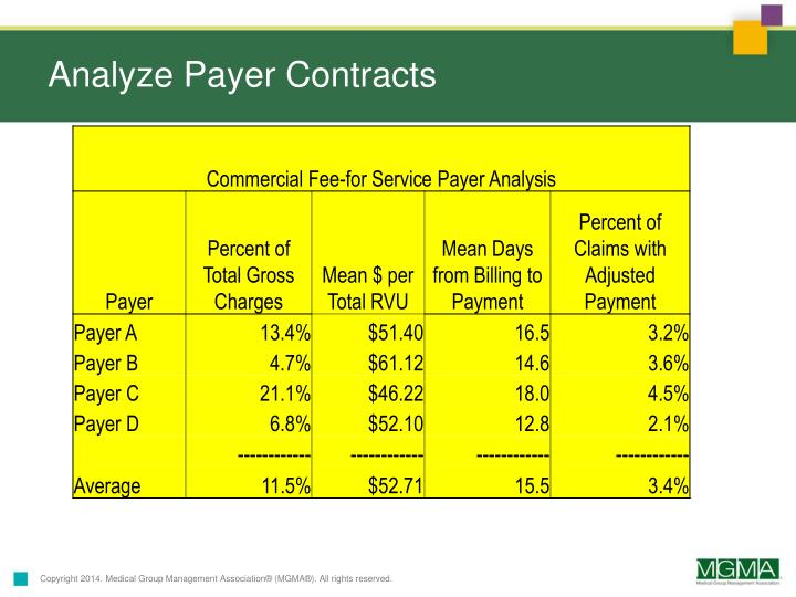 Analyze Payer Contracts
