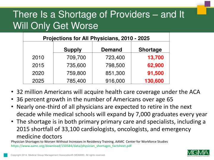 There Is a Shortage of Providers – and It Will Only Get Worse