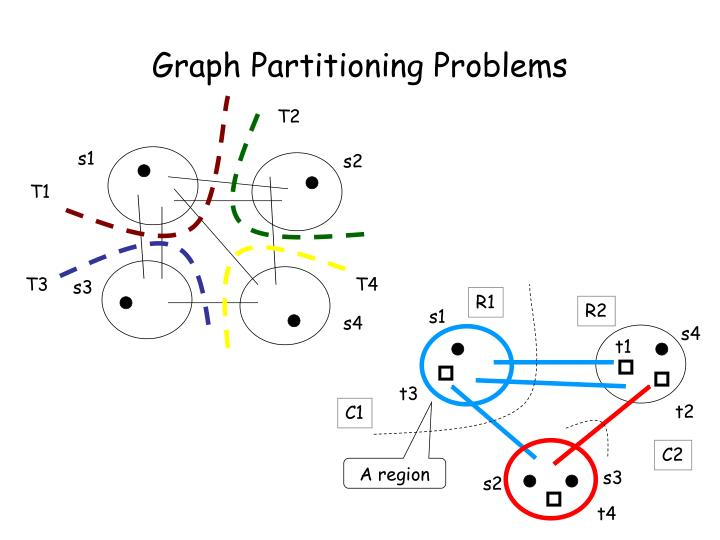 Graph partitioning problems