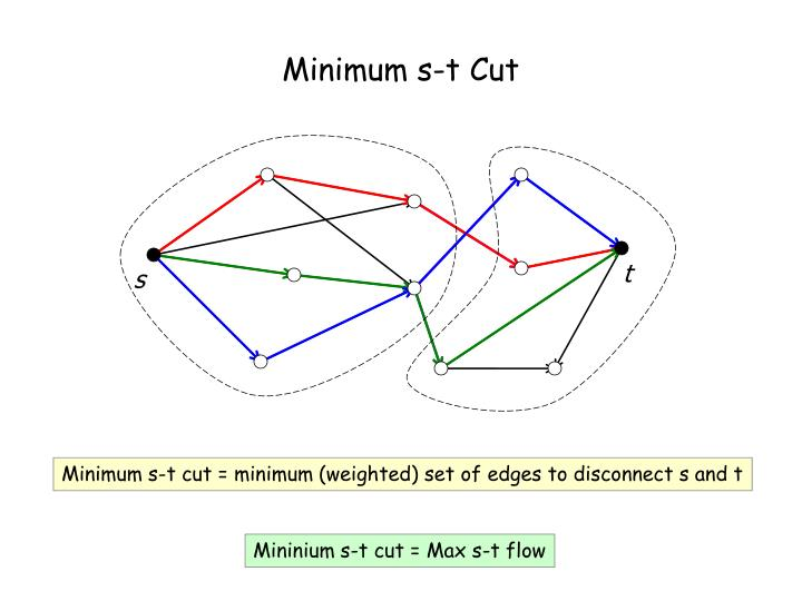 Minimum s-t Cut